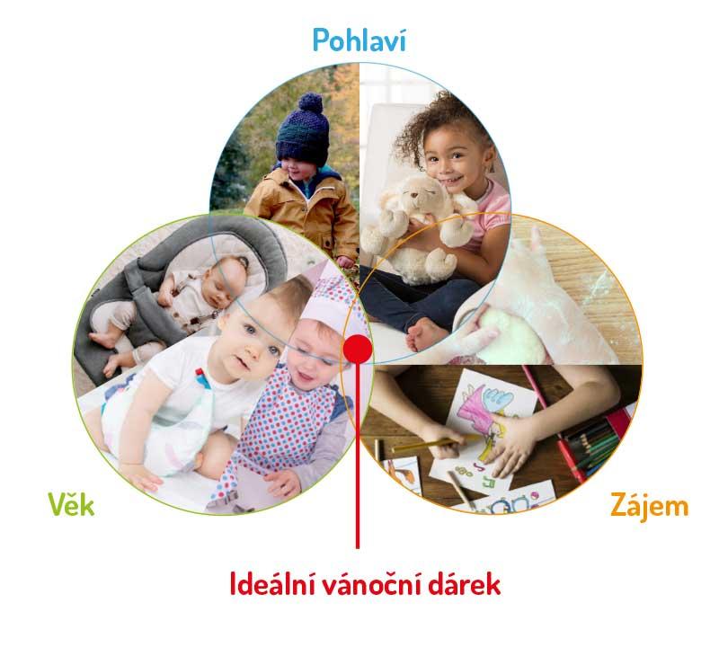 Jak vybrat dárek pro děti